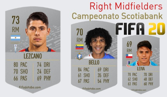 Campeonato Scotiabank Best Right Midfielders fifa 2020