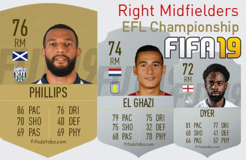 EFL Championship Best Right Midfielders fifa 2019