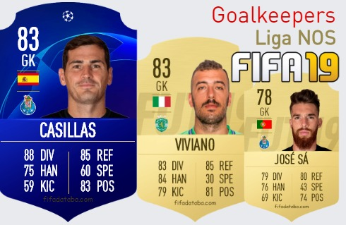 Liga NOS Best Goalkeepers fifa 2019