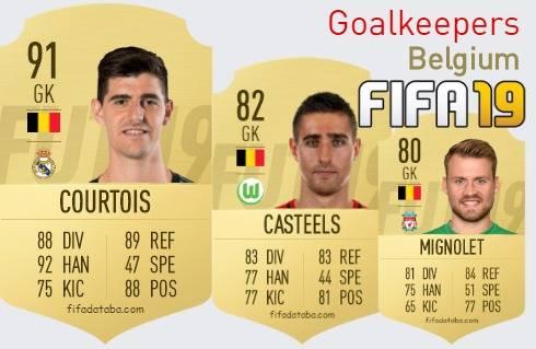 Belgium Best Goalkeepers fifa 2019