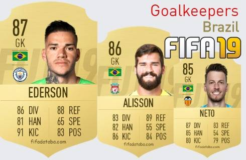 FIFA 19 Brazil Best Goalkeepers (GK) Ratings