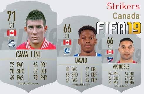 Canada Best Strikers fifa 2019