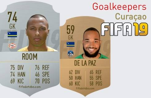 Curaçao Best Goalkeepers fifa 2019