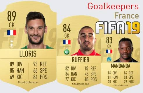 France Best Goalkeepers fifa 2019