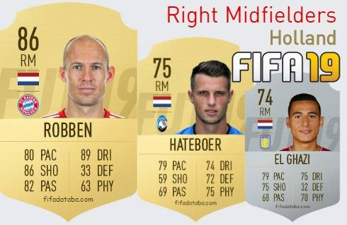 Holland Best Right Midfielders fifa 2019