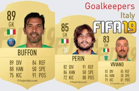 Italy Best Goalkeepers fifa 2019