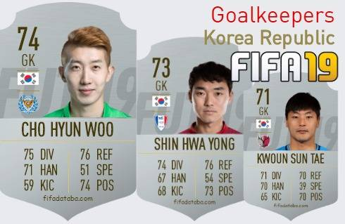 Korea Republic Best Goalkeepers fifa 2019