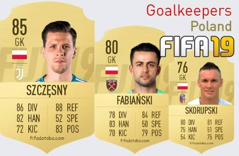Poland Best Goalkeepers fifa 2019