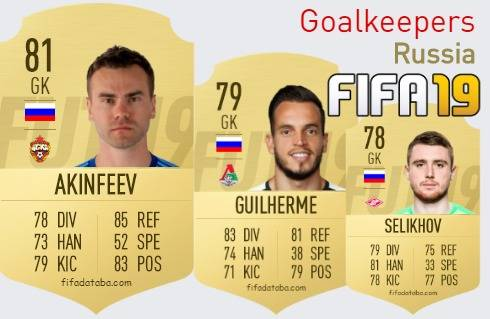 Russia Best Goalkeepers fifa 2019