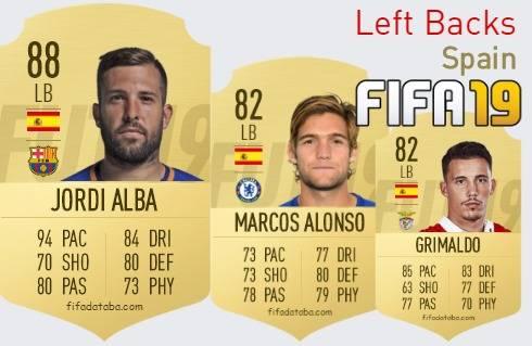 Spain Best Left Backs fifa 2019
