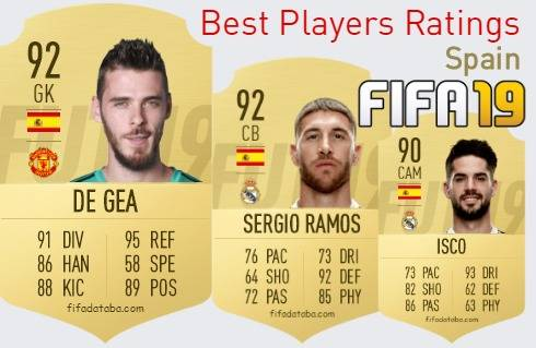 FIFA 19 Spain Best Players Ratings