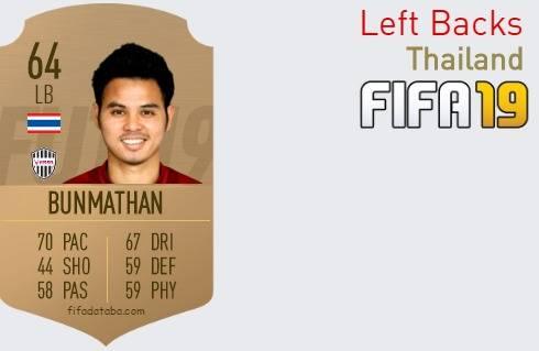 Thailand Best Left Backs fifa 2019