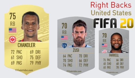 United States Best Right Backs fifa 2020