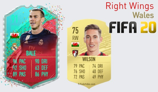 Wales Best Right Wings fifa 2020