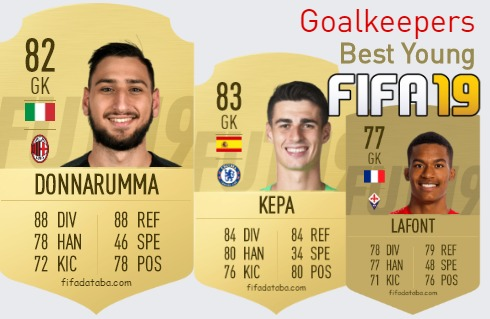 FIFA 19 Best Young Goalkeepers (GK) Ratings